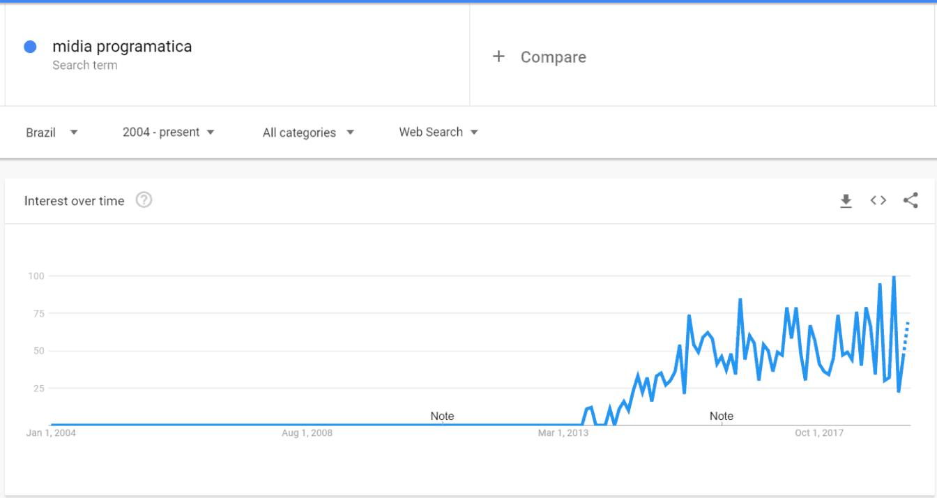 Google trends - midia programatica
