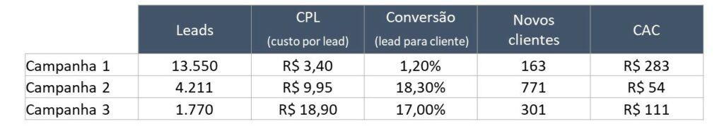 Tabela: CPL e CAC