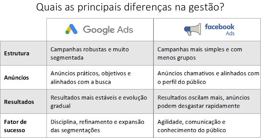 Comparativo google ads facebook ads